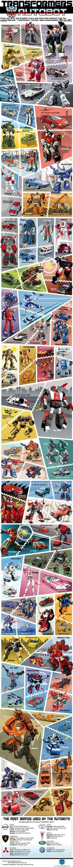 Infographic of all Autobot autos and what real cars they were derived from...