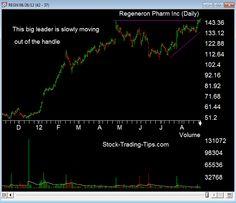 REGN, Regeneron pharmaceuticals poised to move past it's handle.