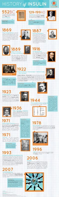 History of insulin. Did you know the most important milestone in the management of diabetes was marked by the discovery of insulin?