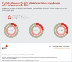 Global data insights |Media Outlook: PwC