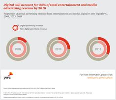 Global data insights |Media Outlook: PwC
