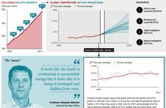 """IPCC report: the temperature """"pause"""" explained [Interactive] Environmental News, Physical Science, Data Visualization, Renewable Energy, Climate Change, Physics, Management, Social Media, Technology"""