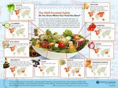 Salad food miles