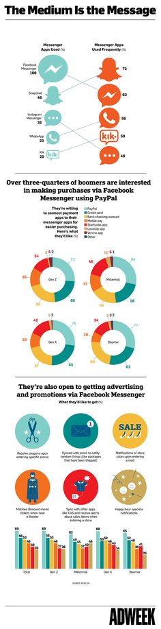 Infographic: Consumers Don't Mind Hearing From Brands on Messaging Apps