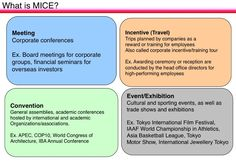 Meeting Incentive Convention & Event