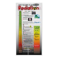 Radiation Exposure Information Poster