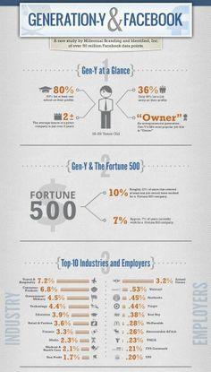 Gen Y and #Facebook #Infographic #socialmedia