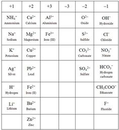Quia general chemistry molecules ionic compounds and quia general chemistry molecules ionic compounds and polyatomic ions science periodic table pinterest ionic compound chemistry and science urtaz Choice Image