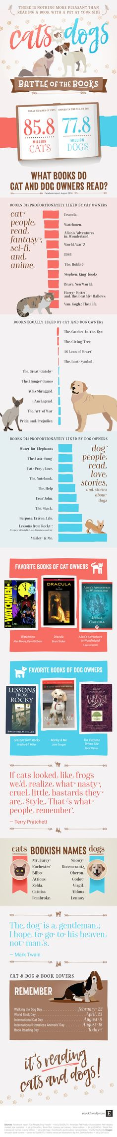 Cats and dogs and books - the new infographic shows favorite books of cat vs…