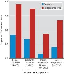 Bipolar Disorder And Pregnancy:  Is Lithium Safe During Pregnancy