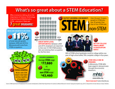 Get STEM MN - Teachers may use the website to create postings to ASK  for community assistance in having materials donated to their classroom, guest presentations, volunteers for field trips and much more.  Local businesses use the website to OFFER their K-12 outreach programs that teachers may incorporate into their classroom.