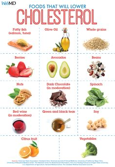 Foods to Help Lower LDL ('Bad') Cholesterol
