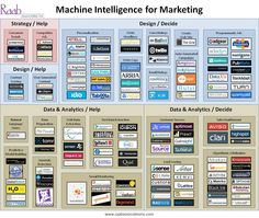 Machine Intelligence for Marketing #infographic #martech