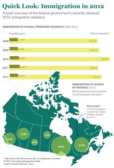 An infographic on the latest immigration figures Canadian Identity, Immigration Canada, Canada Eh, A Classroom, Ell, Statistics, Social Studies, Montreal, Teaching Ideas