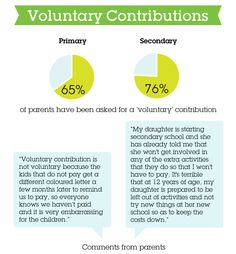 'Voluntary' contributions were described by many parents as anything but, with repeated and often public pressure from schools to pay. Secondary School, Schools, To My Daughter, Parents, Campaign, Public, Activities, Dads, Middle School