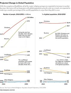 Pew Survey Predicts Rise In Atheism In US, Europe Despite Growing Religiosity Worldwide