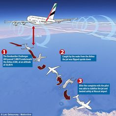 On January 7, a Bombardier Challenger 604 business jetflipped upside down, rolled uncontrollably and then plunged 10,000ft after hitting wake turbulence caused by an Emirates superjumbo flying above it, but miraculously did not crash