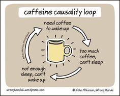 caffeine causality loop