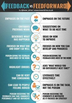 Feedback vs Feedforward Feedback and feedforward aren't the same, but are both necessary to learn and grow! Here's how they work, and why we should use feedforward more. Coaching Personal, Leadership Coaching, Educational Leadership, Leadership Development, Professional Development, Leadership Theories, Training And Development, Educational Technology, Instructional Coaching