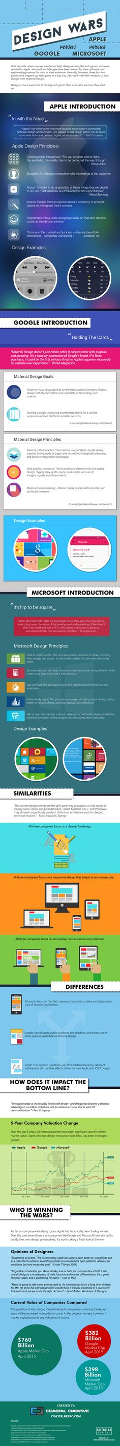 How do the Design Philosophies of Apple, Microsoft, and Google Differ?