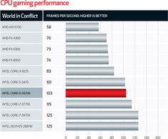 Intel vs AMD: which processor is best?