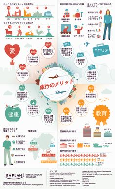 Los beneficios de viajar al exterior ¿Los conoces? /Check out our infographic below for some of the most interesting statistics about the benefits of traveling! We had a lot of fun doing the research Places To Travel, Travel Destinations, Romantic Destinations, Travel Europe, Travel Around The World, Around The Worlds, Teaching Spanish, Spanish Class, Travel Bugs