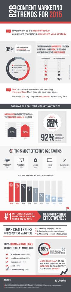 94% of B2B marketers are on LinkedIn  http://www.marketingprofs.com/chirp/2014/26391/b2b-content-marketing-trends-for-2015-infographic