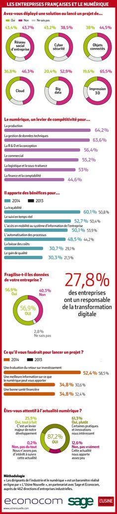 Deuxième édition du baromètre de la transformation numérique - Usine Nouvelle