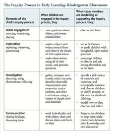 (Full Day Early Learning Kindergarten Program P.15)  This table allows for you to be able to see the key elements within the child's inquiry process. As facilitators it also informs how and  where you can model and support a child's thinking and inquiry process throughout the key elements of engagement, exploration, investigation & communication. This table is a great source and key for all kindergarten classrooms
