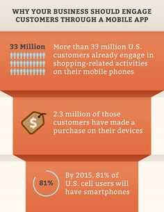 """#mobile marketing is a must for the future of your business. by 2015 it's expected that we will be a """"mobile society"""" that means tablets and smartphone will officially out number, and in many cases replace desktops and laptops"""