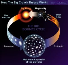 """The big Crunch - Eventually, stars would explode and black holes would emerge, slowly at first and then more rapidly. As the end drew near, the black holes would suck up everything around them. Even they would coalesce at some point to form a monstrous black hole that would pull the universe closed like a drawstring bag. At the end, nothing would remain but a super-hot, super-dense singularity. The seed would then germinate in a """"big bounce,"""" starting the whole process over again."""