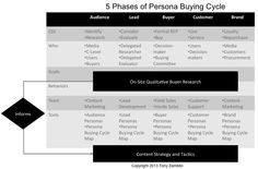 Content marketing can map to the 5 phases of audience persona, buyer persona, and persona buying cycle. Marketing Models, Content Marketing, Online Marketing, Digital Marketing, Customer Persona, Buyer Persona, Insight, Cycling, Map