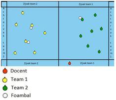 Marktplaats trefbal Dit spel wordt in rondes gespeeld. Elke ronde duurt 5 a 10 minuten (dit mag de docent zelf beslissen). De docent maakt 2 teams, het team dat aan het einde van de ronde de meeste...