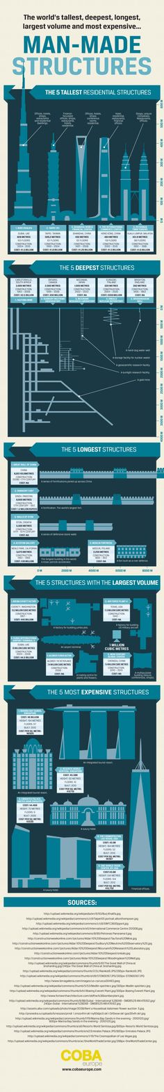 The World's Tallest, Deepest, Longest, Largest Volume, and Most Expensive Buildings