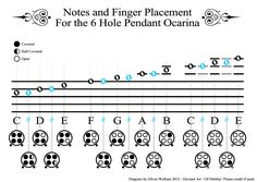 I have been looking around for a while for a chart that includes music notation, the finger placement and the letter of the notes of the 6 hole pendant ocarina. Most either don't have the sharps / ...