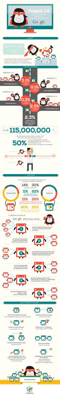 Penguin 2.0 es la nueva actualización de #Google. En esta #infografía te enseñamos cómo afecta a tu #posicionamientoweb. No te despistes y mantente al día con los cambios del algoritmo para que tus tácticas #SEO no se vean afectadas. @seocoaching360