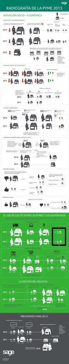 Radiografía de la Pyme 2013: Sobrevivir para crecer, el objetivo de la pyme y el autónomo. Más información en http://sage.es/recursos_empresariales/infografias/radiografia_pyme_2013