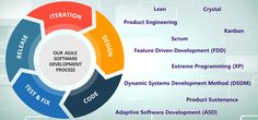 At QAIT DevLabs, we follow #agile approach in all our software development efforts to avoid repetitive issues and improve efficiency time during software testing life cycle. We help our clients launch their product in the market quickly and cost-effectively.  To know more about our agile software development methodologies contact us at +91-9650658000 and read more at http://qaitdevlabs.com/our-practices/