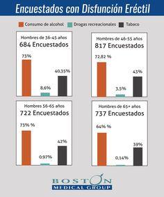 Disfuncion Erectil - Porcentaje de pacientes atendidos en Boston Medical Group España con disfunción eréctil, que consumen alcohol - Boston Medical Group España - Sistema Libertad Disfuncion Erectil