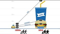 The Huge Difference Between Food in the 1950's and Today.