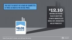 Hidden Cost of Smoking Quit Smoking Motivation, Quit Smoking Tips, Tobacco Facts, Stop Smoke, Smoking Cessation, Rumi Quotes, Information Graphics, Health Matters, Alcohol
