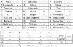 Morse Code, Girl Guides, Idioms, Periodic Table, Sheet Music, Life Hacks, Alphabet, Survival, Bullet Journal