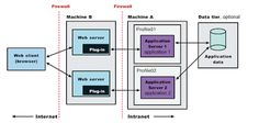 Difference between Web Server vs Application vs Servlet Containers