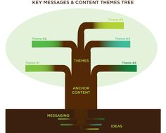 How to Use Ideas, Messages, and Themes to Build Your Content Strategy