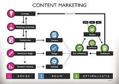 Afbeeldingsresultaat voor online strategie Content Marketing
