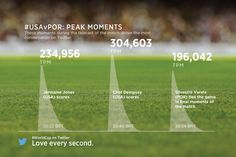 Peak moments from the USA vs. Portugal match in the 2014 World Cup on Twitter.
