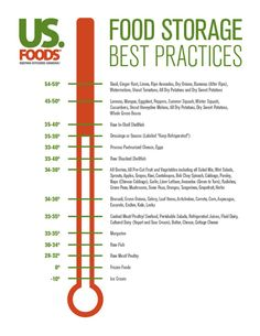 Proper Food Storage Requires Quickreference Temperature Poster  Need A Refresher About Proper