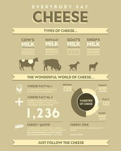 Little Green Cheese: Cheese Facts