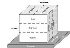 Fig. 1: Framework of ECM research (cf. Tyrväinen et al., 2006, p. 628)