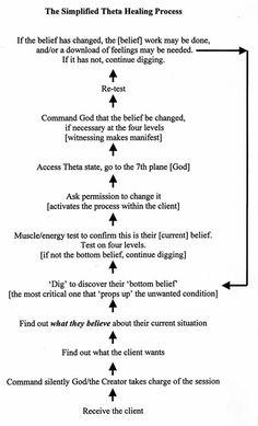 theta healing - Google Search
